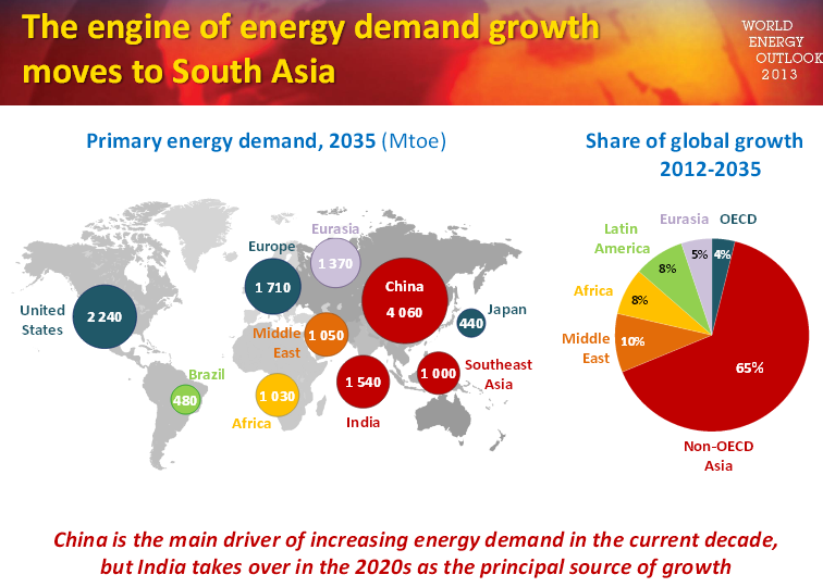 Energy Consumption Growth over the next 20 years